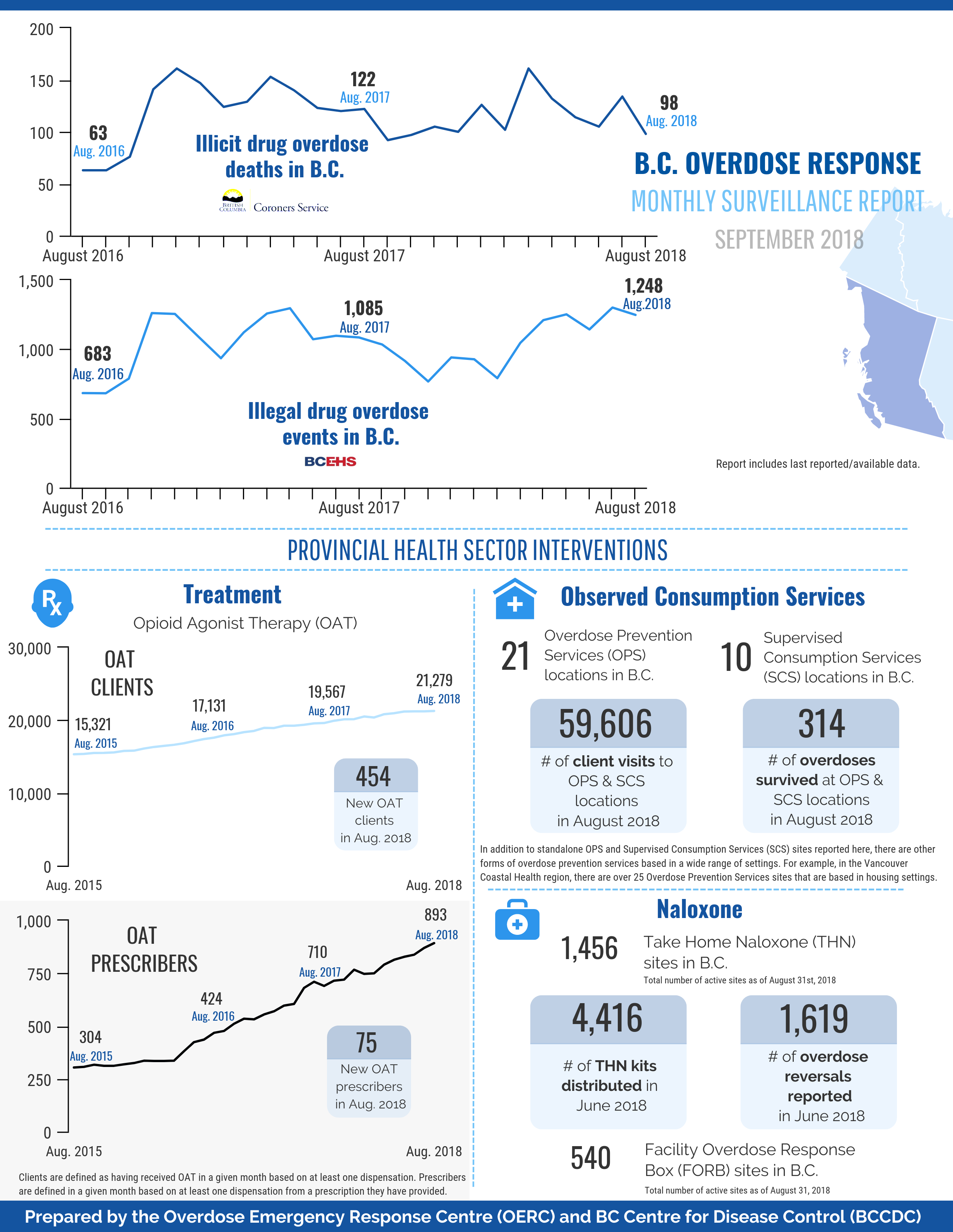 BC_OD_Response_Monthly_Infographic_image.png