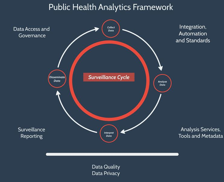 Public Health Analytics Framework