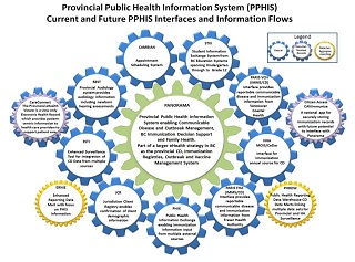 Provincial Public Health Information System infographic